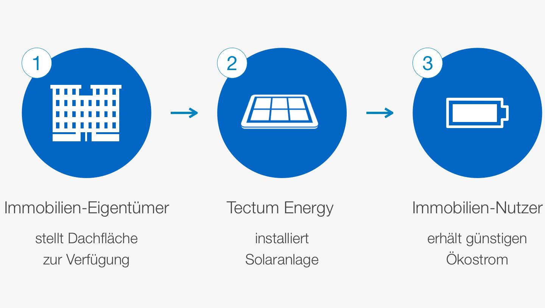 In 3 Schritten zu Ihrem günstigen Solarstrom von Ihrem Dach
