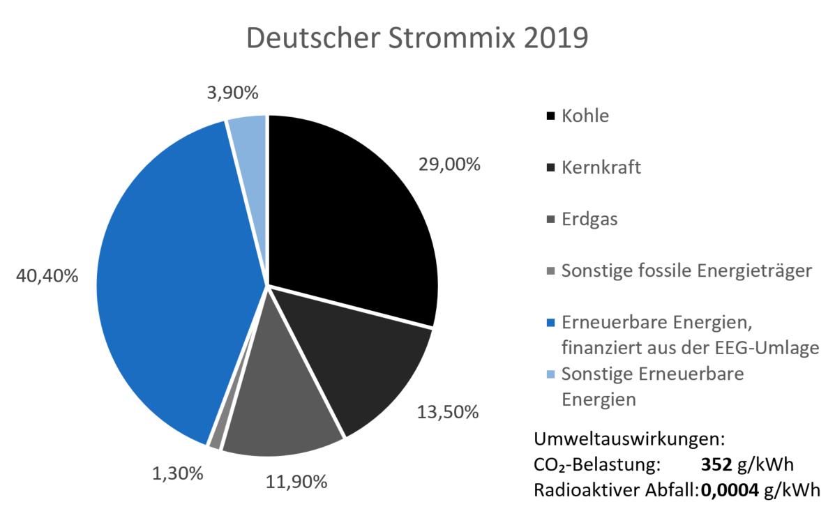 Deutscher Strommix 2019