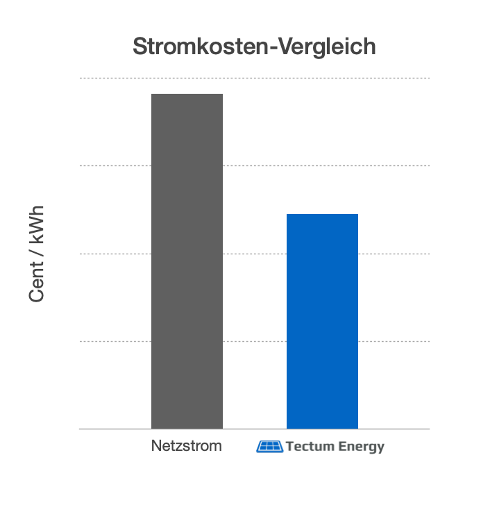 Stromkostenvergleich Netzstrom Industriestrom Tectum Energy Solarstrom