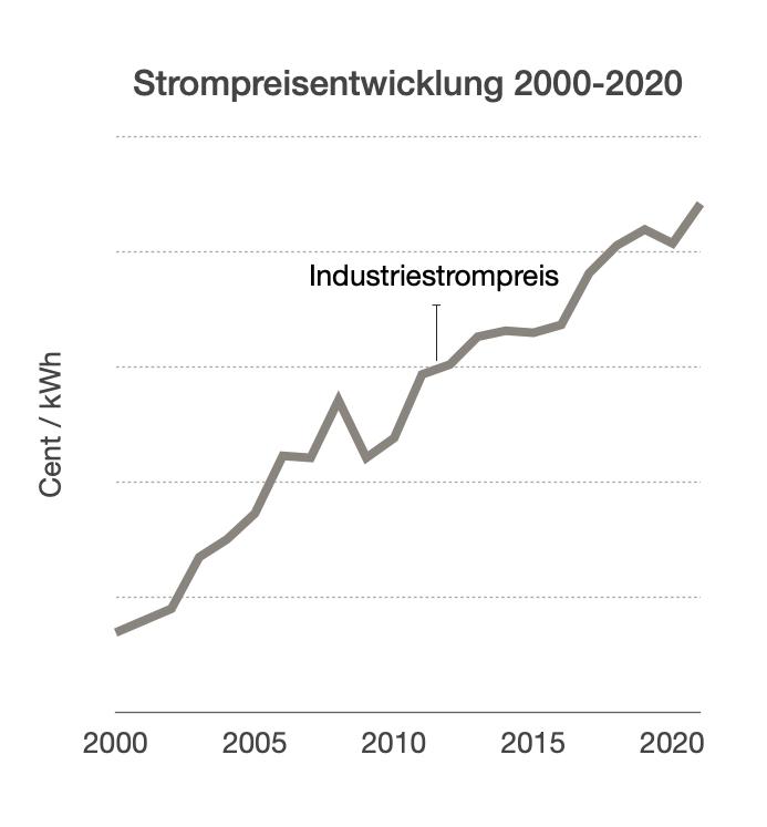 Strompreisentwicklung Netzstrom 20 Jahre 2000-2020