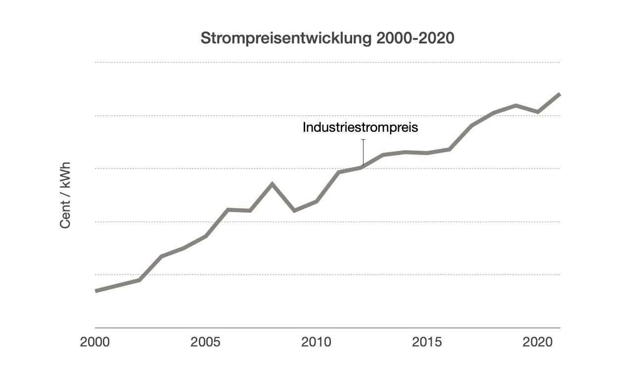 Strompreisentwicklung Netzstrom 2000-2020